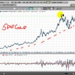 Gold – Is this the Move We've been waiting for?
