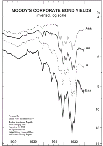 Corporate Bond Yields During the Depression