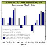 Stock Trends by Month