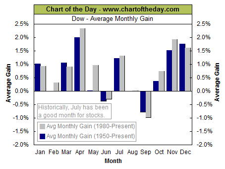 Average Dow Monthly Gains