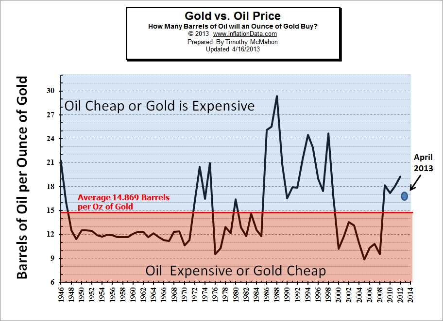 Gold vs Oil