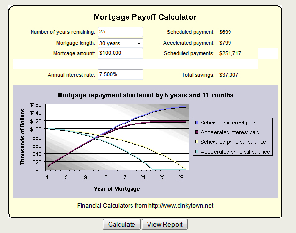 Mortgage Calculator How Much Will I Pay