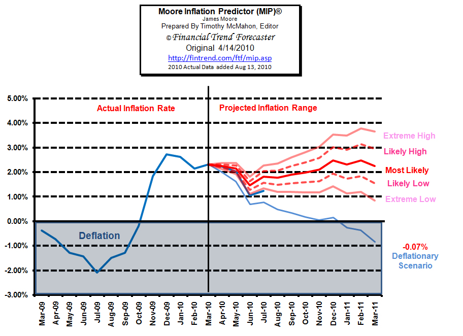 MIP Inflation Forecast