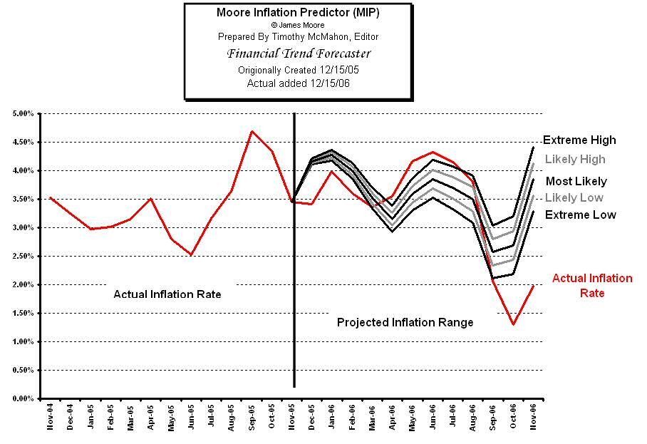 MIP's Inflation Forecast for 2006