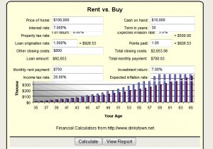 Rent vs Own (Buy)