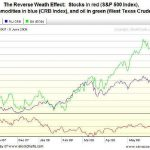 The Reverse Wealth Effect