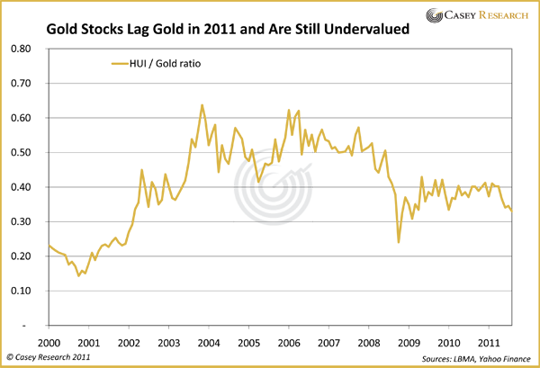 Gold Stocks Lag Gold in 2011 and Are Still Undervalued