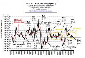 Moving Averages- Nasdaq Rate of Change