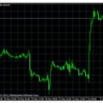 Determining Currency Trends in the Forex Market