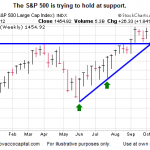 Is Another Risk-On, Bailout-Induced Rally Beginning?