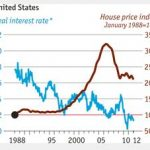Is Bernanke Stuck in a Housing Time Warp?