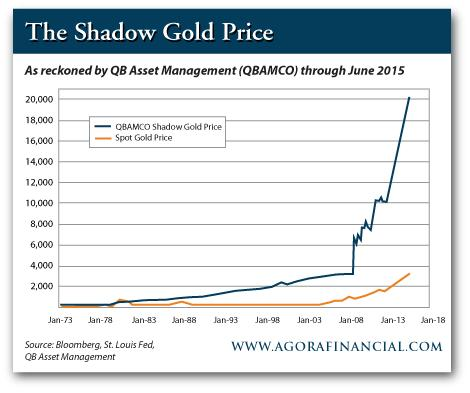 Shadow Gold Price
