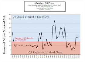 Gold vs Oil Chart