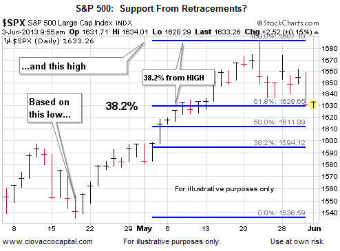 S&P 500 Support