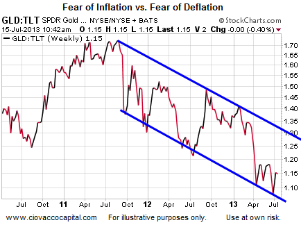 Fear of Inflation vs Fear of Deflation
