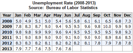 Employment Rate 2008-2013