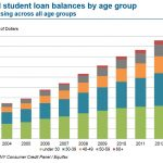 An Update On US Student Loan Interest Rates