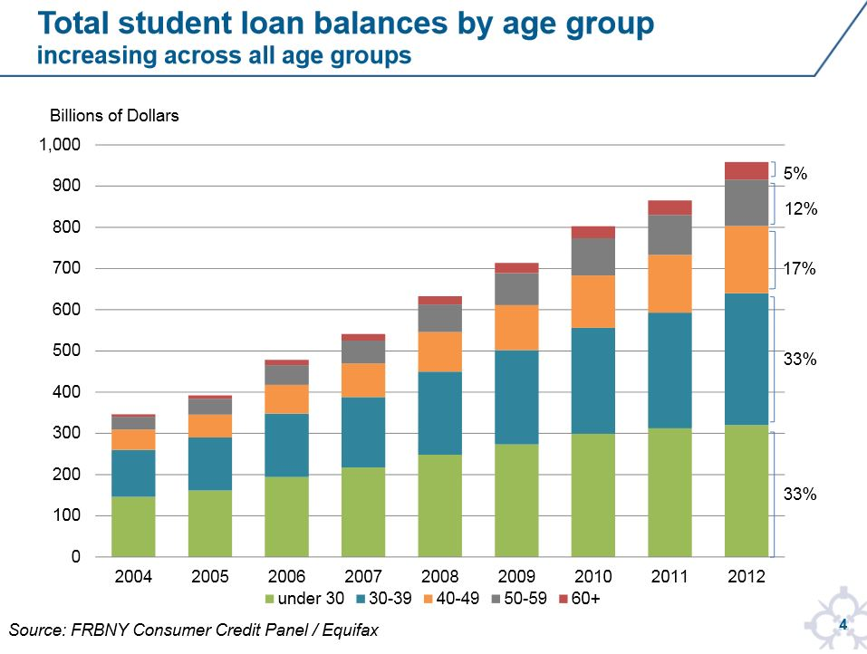 Student loan balances by age group increasing