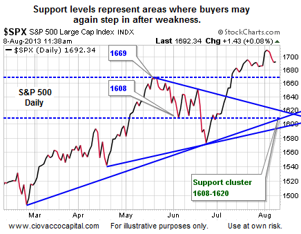 Support levels represent areas where buyers may again step in after weakness.