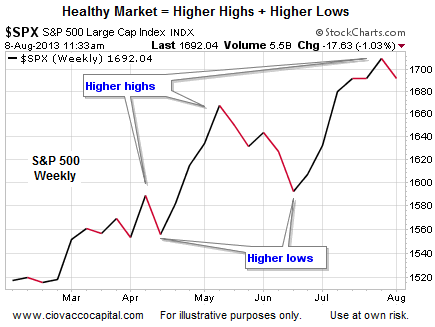 Healthy Market = Higher Highs + Higher Lows