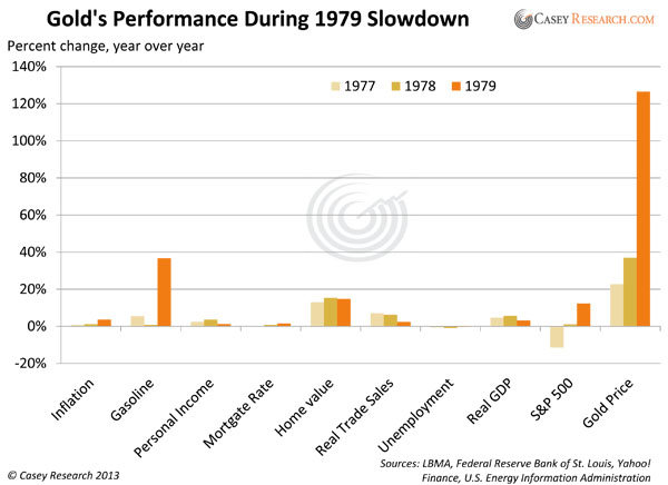 Gold's Performance During 1979 Slowdown
