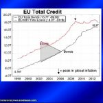 Trends: Credit in the E.U. and the U.S.
