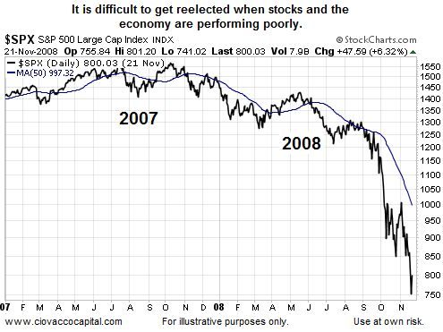 It's Difficult to get reelected with stocks crashing