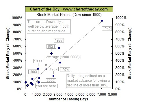 chart of the day stock market rallies-May 2014