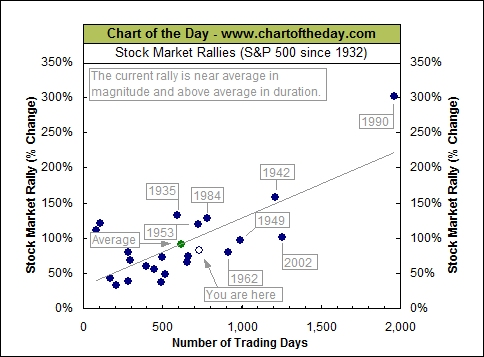 chart of the day stock market rallies2