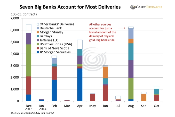 7-big-banks-gold