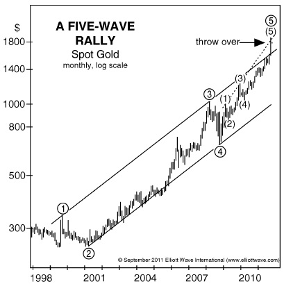 Gold 5 Wave Rally