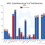 The Story of Gold's Future History