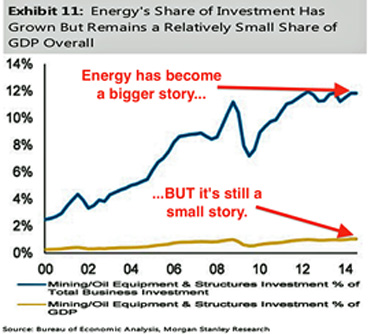 Energy Investment