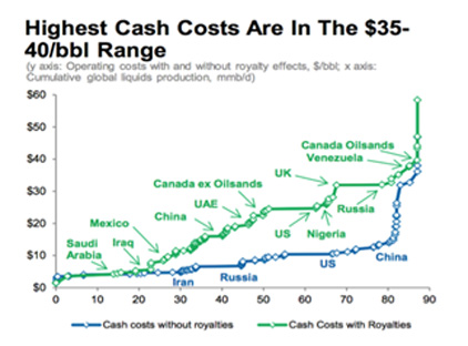 Oil Costs