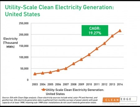 Clean Energy Generation