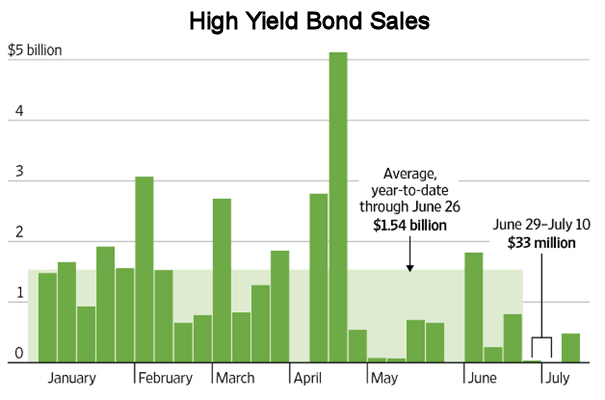 High Yield Bond Sales