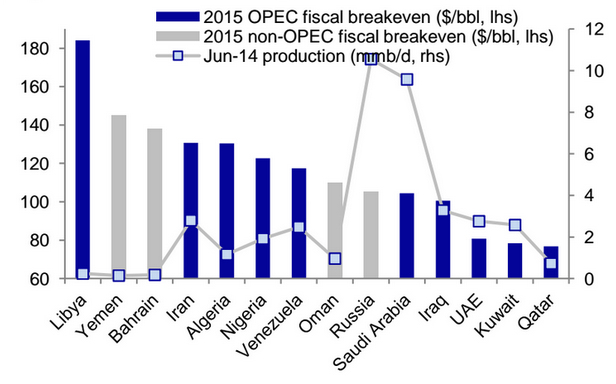 Fiscal Breakeven-Oil