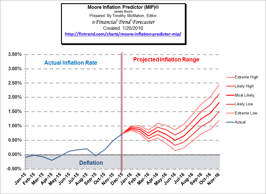 Moore_Inflation_Predictor_Jan_16a