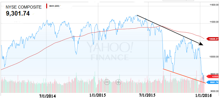 NYSE Composite Jan 2016