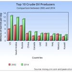 """Are Low Crude Oil Prices a """"Boom Or A Curse"""" For The World Economy?"""