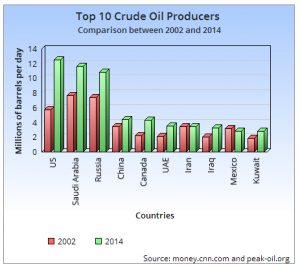 Top-10-Crude-Oil-Producers