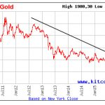 Where's Gold Headed Today?