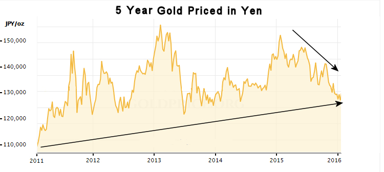 5 yr gold in Yen Jan 2016