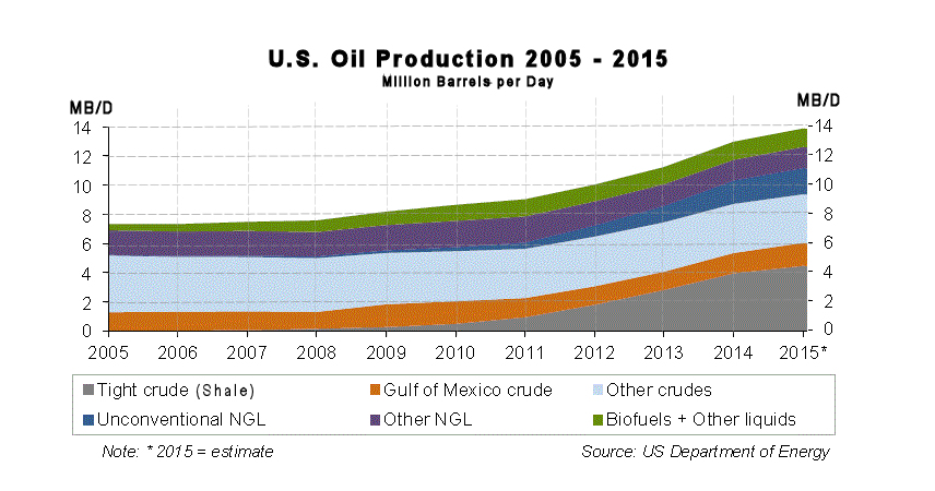 US Oil Production 2005-2015