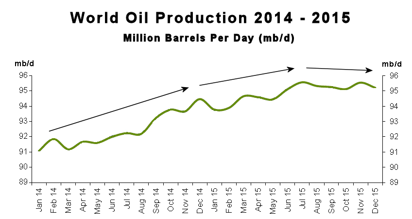 World Oil Production 2014-15