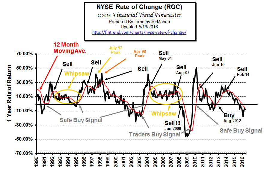 NYSE Rate of Change