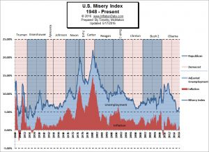 US_Misery_Index_May_2016