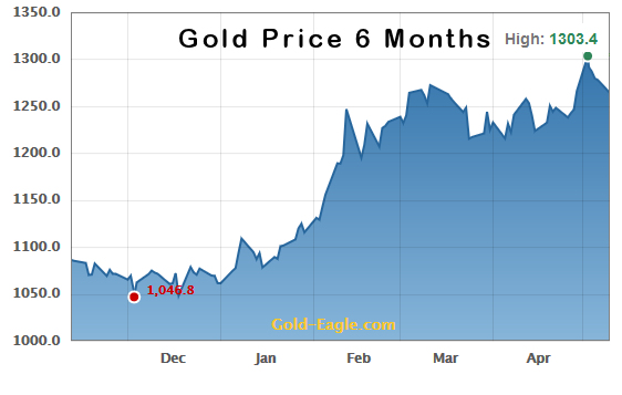 Gold Price 6 months May 2016