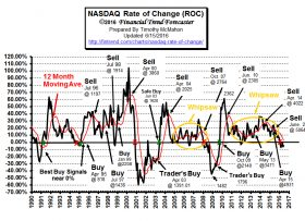 NASDAQ Rate of Change (ROC)©