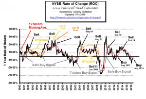 NYSE Rate of Change (ROC)